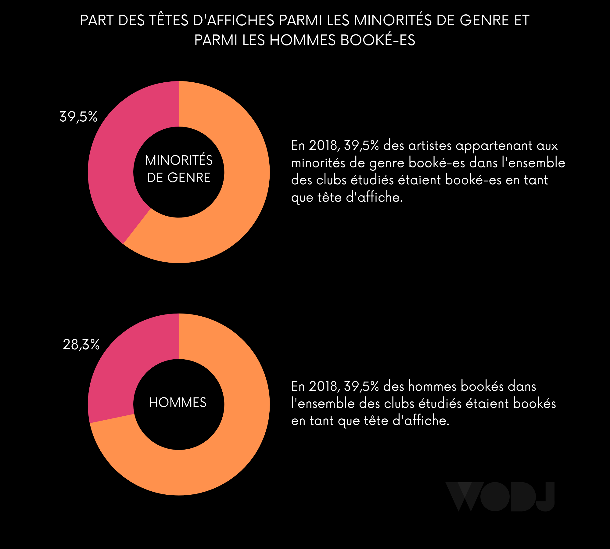 Comparaison des proportions de têtes d'affiche parmi les minorités de genre et les hommes